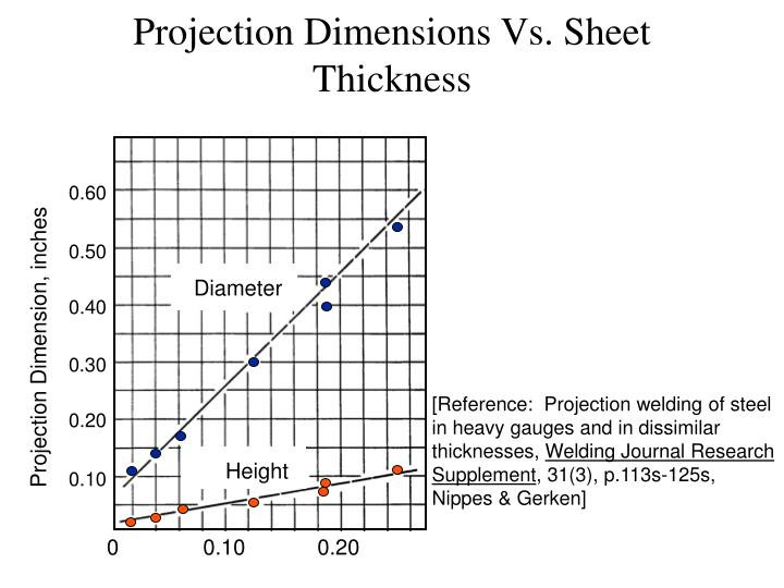 Projection Dimensions Vs. Sheet Thickness