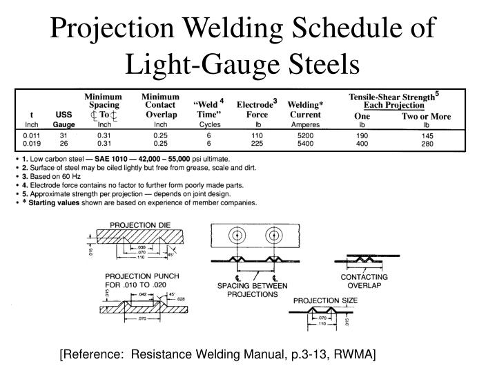 Projection Welding Schedule of Light-Gauge Steels