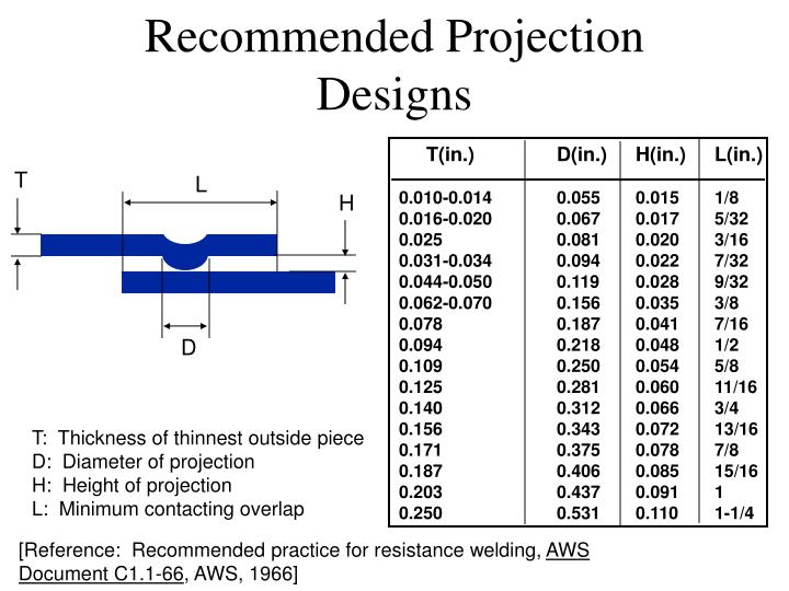 Recommended Projection Designs