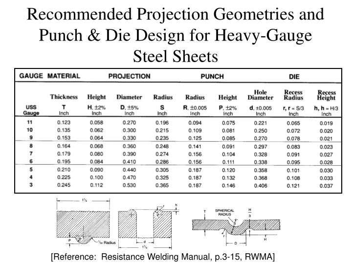 Recommended Projection Geometries and Punch & Die Design for Heavy-Gauge Steel Sheets