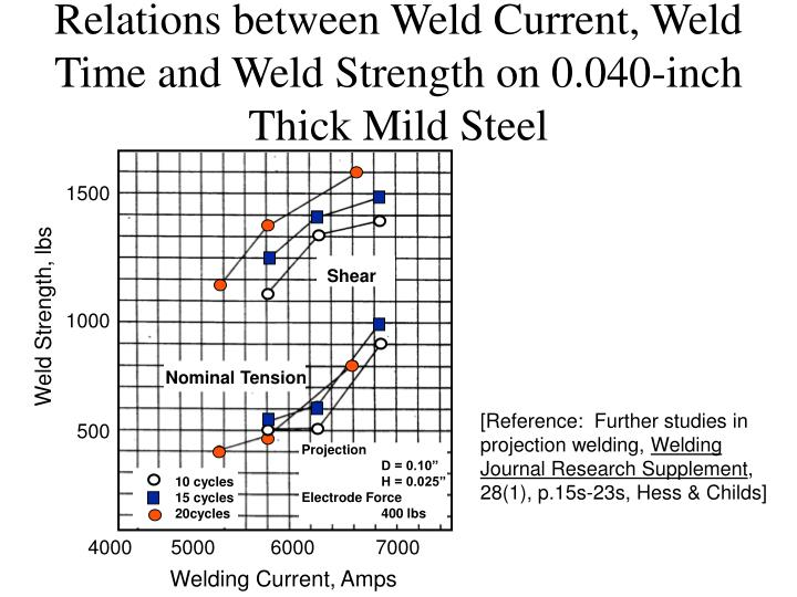 Relations between Weld Current, Weld Time and Weld Strength on 0.040-inch Thick Mild Steel