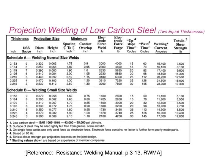 Projection Welding of Low Carbon Steel