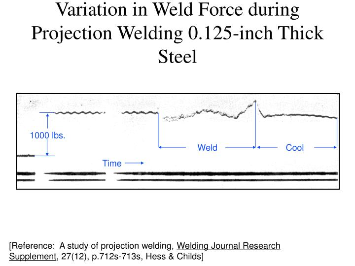 Variation in Weld Force during Projection Welding 0.125-inch Thick Steel