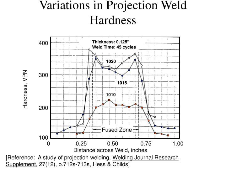 Variations in Projection Weld Hardness