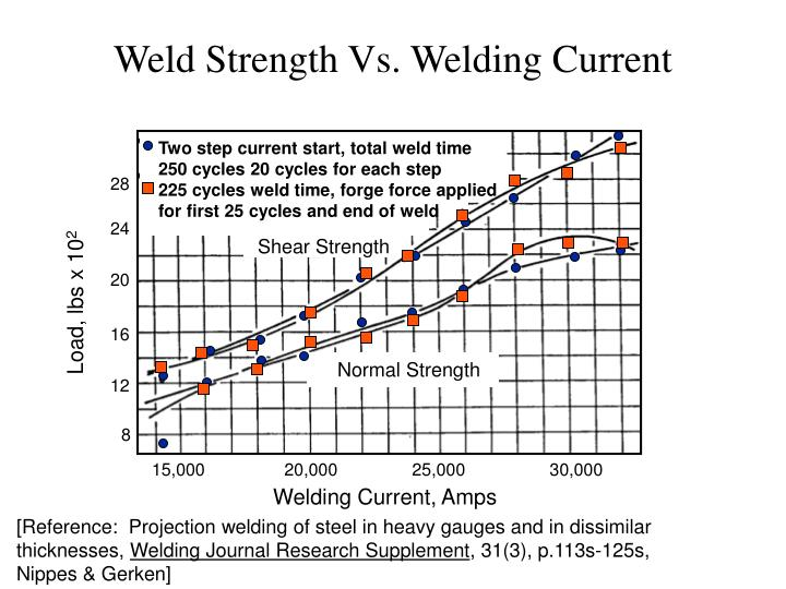 Weld Strength Vs. Welding Current