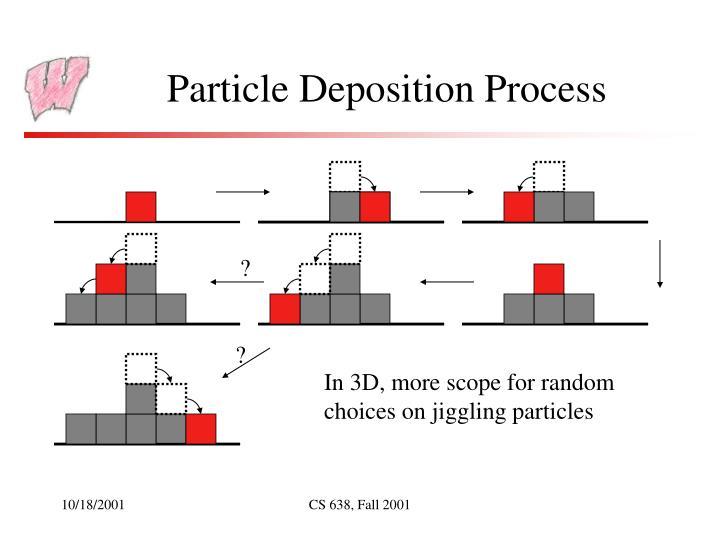 Particle Deposition Process
