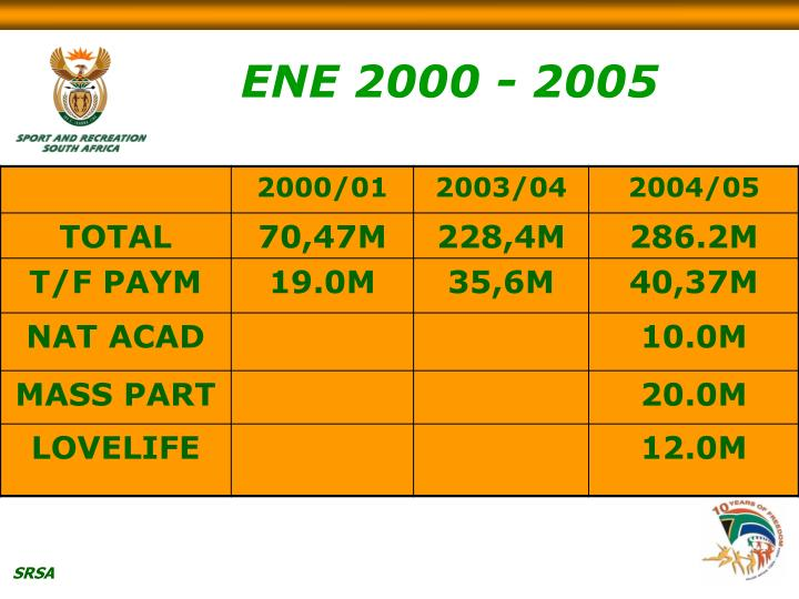 ENE 2000 - 2005