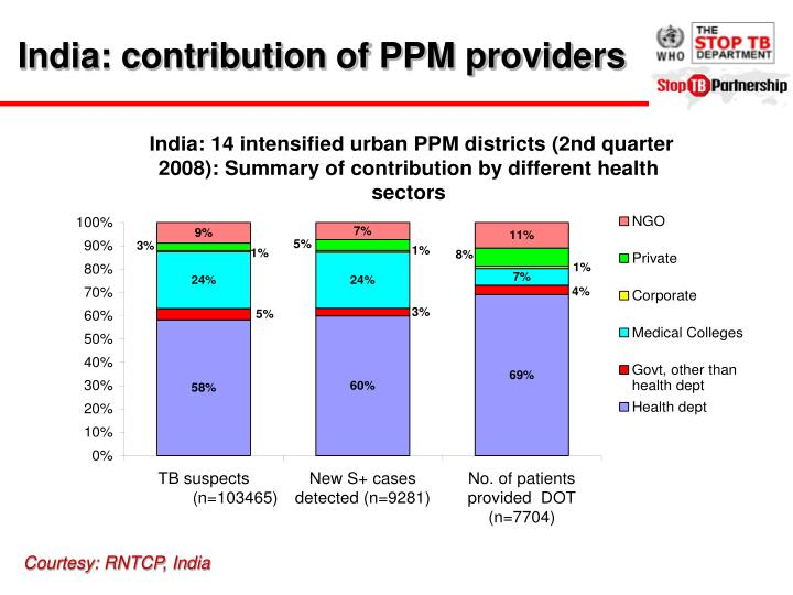 India: contribution of PPM providers