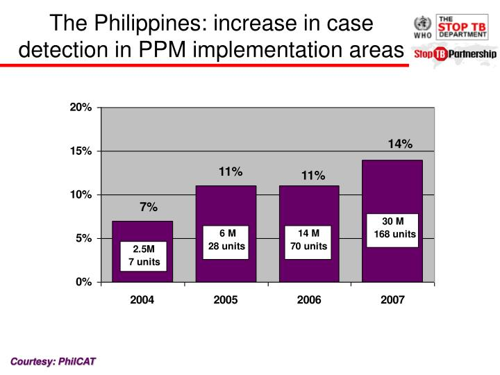The Philippines: increase in case detection in PPM implementation areas