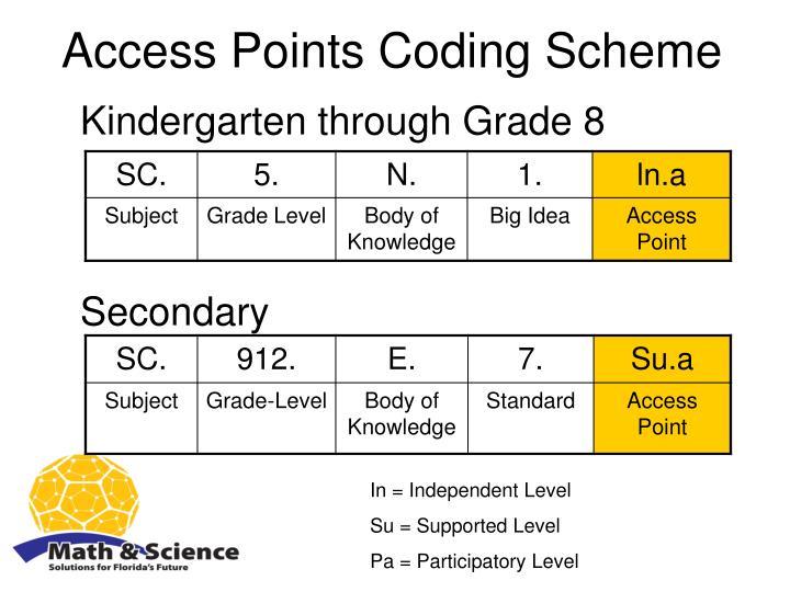 Access Points Coding Scheme