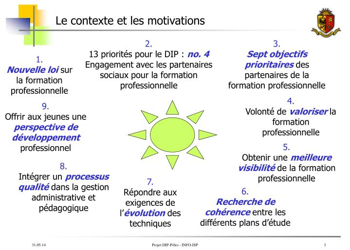 Le contexte et les motivations