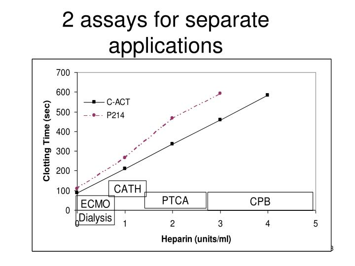 2 assays for separate applications