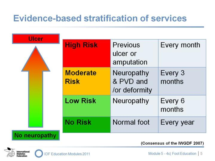 Evidence-based stratification of services