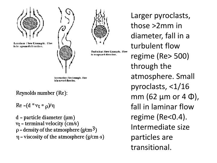 Larger pyroclasts, those >2mm in diameter, fall in a turbulent flow regime (Re> 500) through the atmosphere. Small pyroclasts, <1/16 mm (62 μm or 4 Φ), fall in laminar flow regime (Re<0.4). Intermediate size particles are transitional.