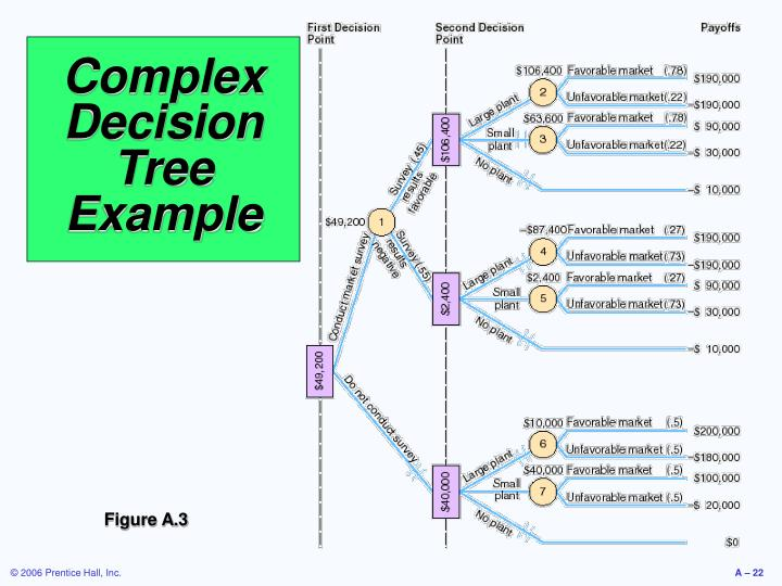 Complex Decision Tree Example
