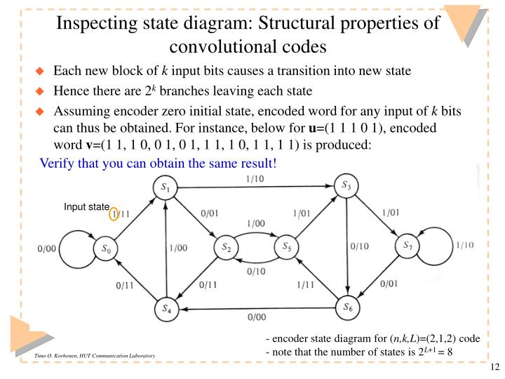Inspecting state diagram: Structural properties of convolutional codes