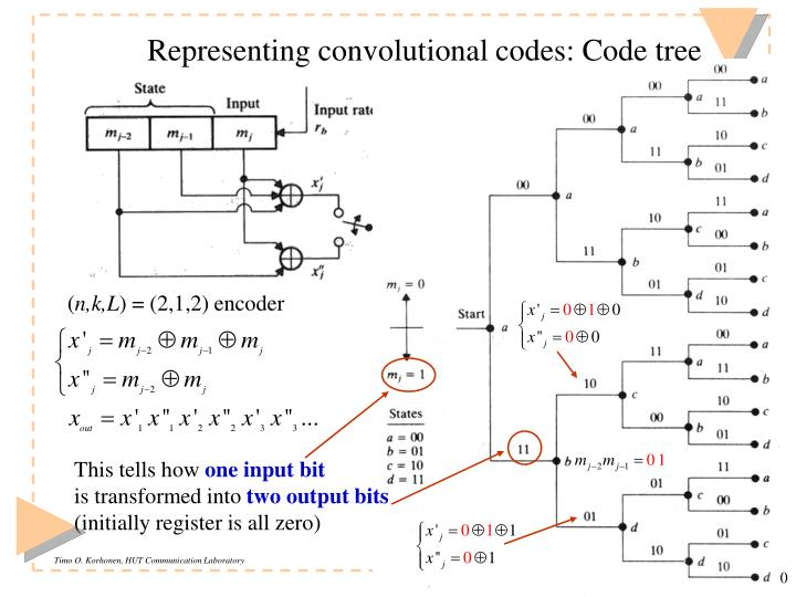 Representing convolutional codes: Code tree