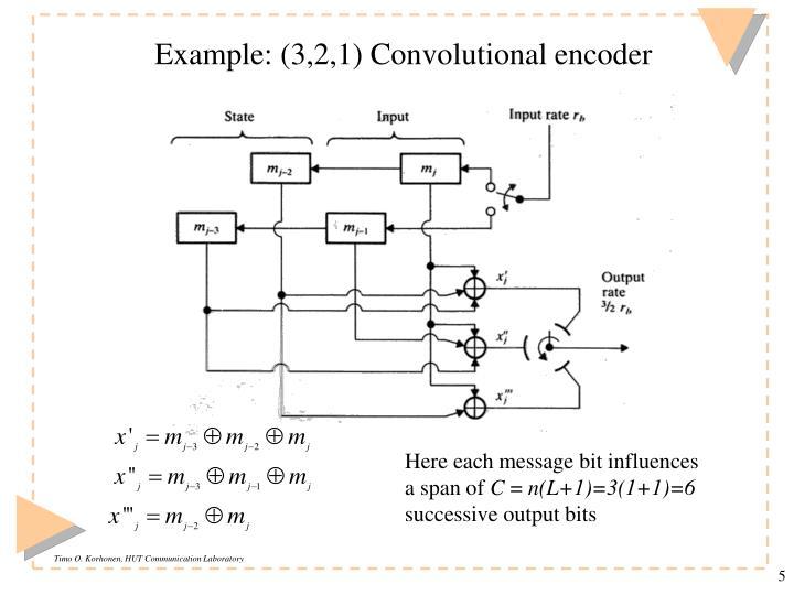 Example: (3,2,1) Convolutional encoder