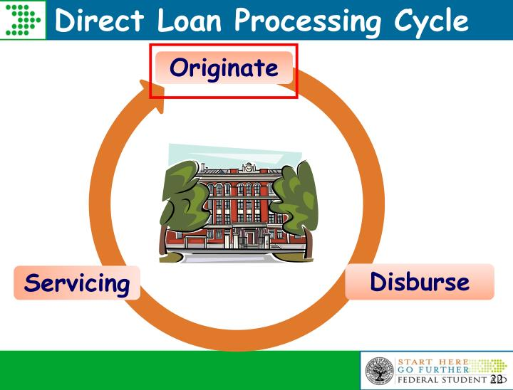 Direct Loan Processing Cycle