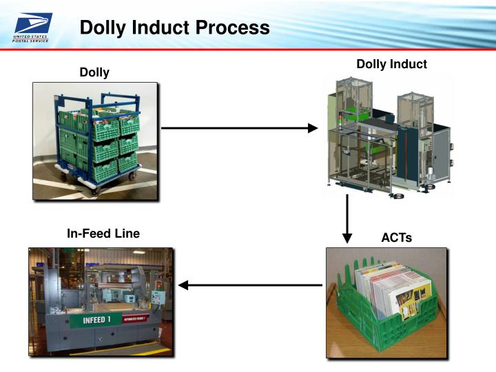 Dolly Induct Process