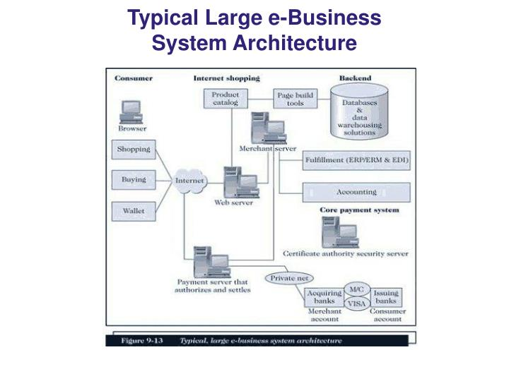 Typical Large e-Business