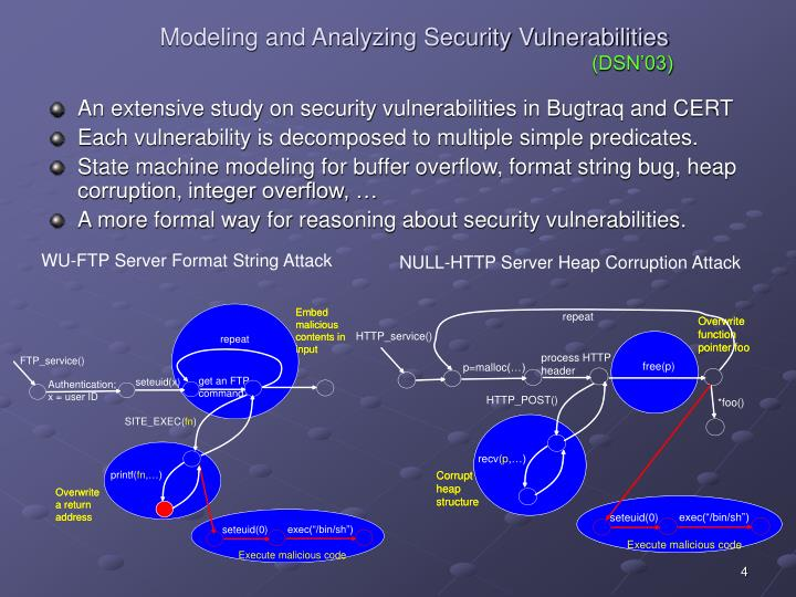 Modeling and Analyzing Security Vulnerabilities