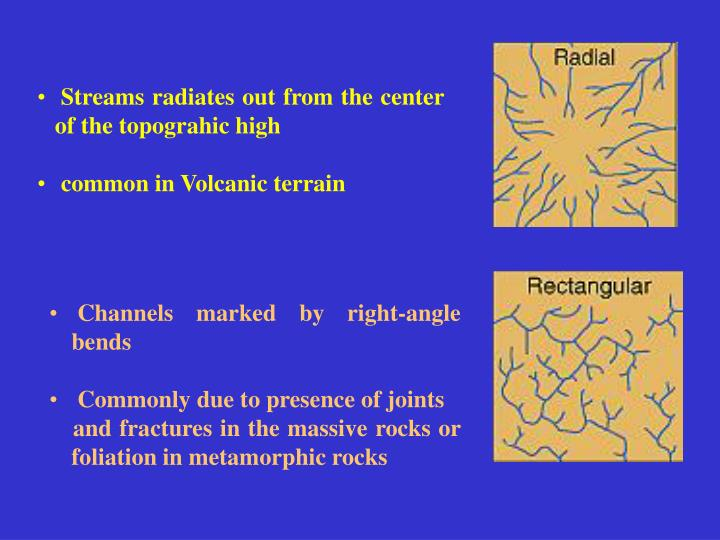 Streams radiates out from the center of the topograhic high
