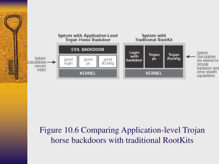 Figure 10.6 Comparing Application-level Trojan horse backdoors with traditional RootKits