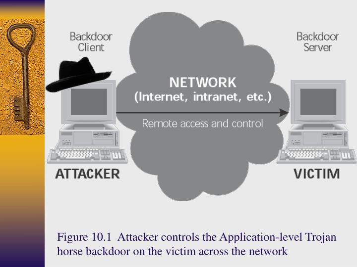 Figure 10.1  Attacker controls the Application-level Trojan horse backdoor on the victim across the network