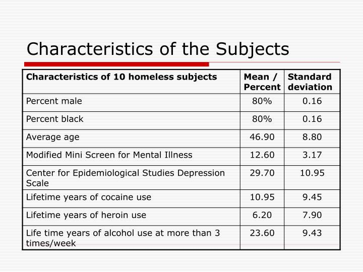 Characteristics of the Subjects