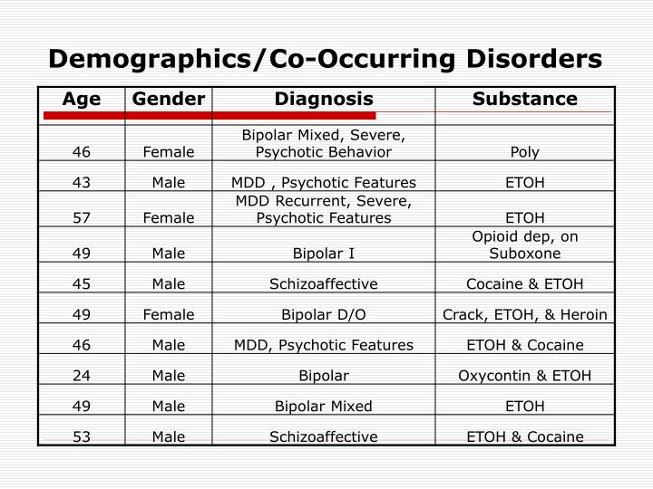 Demographics/Co-Occurring Disorders