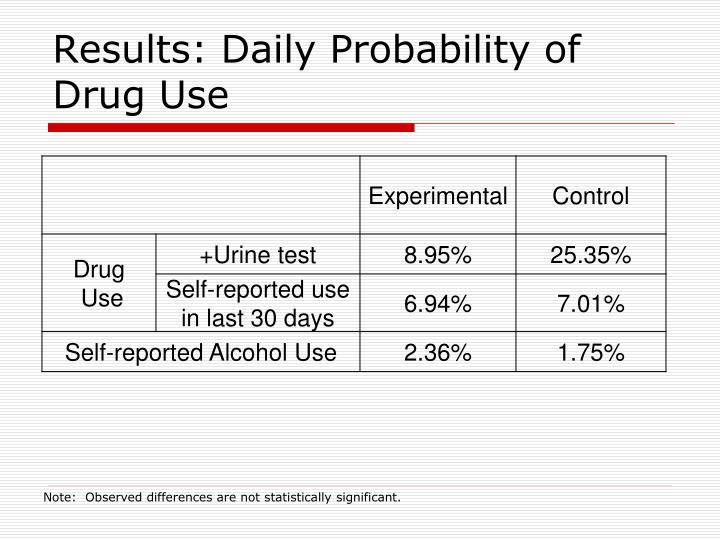 Results: Daily Probability of Drug Use