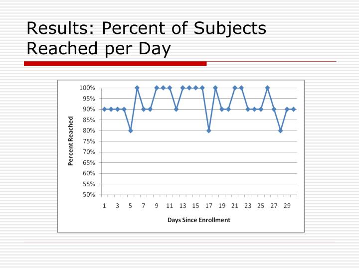 Results: Percent of Subjects Reached per Day