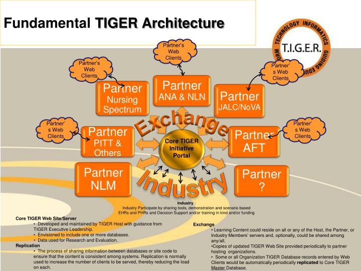 Partner's Web Clients