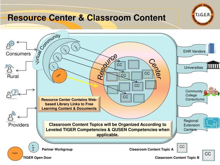 Resource Center & Classroom Content