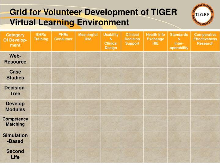 Grid for Volunteer Development of TIGER