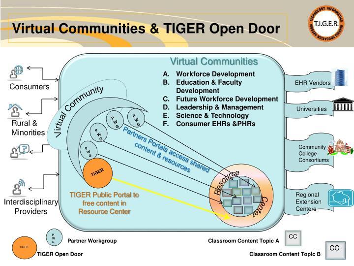 Virtual Communities & TIGER Open Door