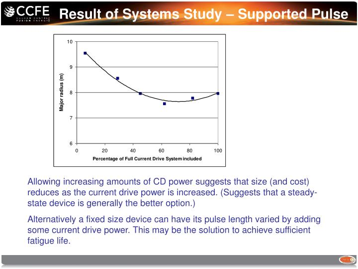 Result of Systems Study – Supported Pulse