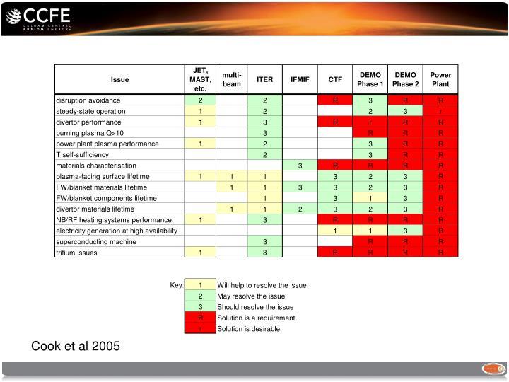 Cook et al 2005