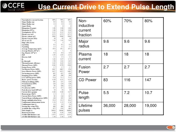 Use Current Drive to Extend Pulse Length