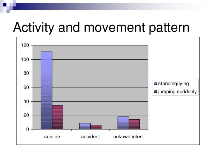 Activity and movement pattern