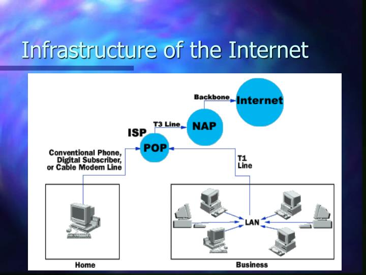 Infrastructure of the internet