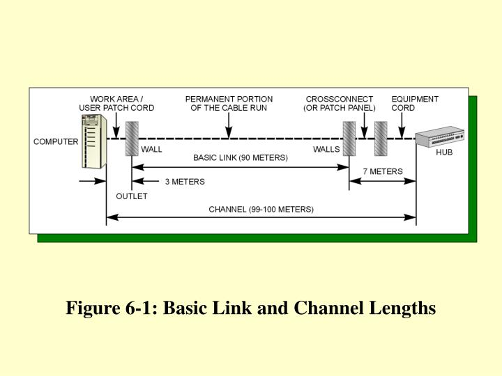 Figure 6 1 basic link and channel lengths
