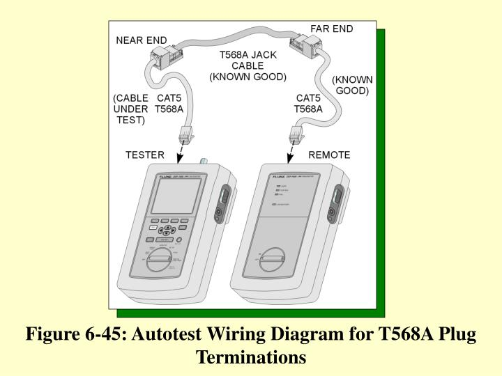 Figure 6-45: Autotest Wiring Diagram for T568A Plug Terminations