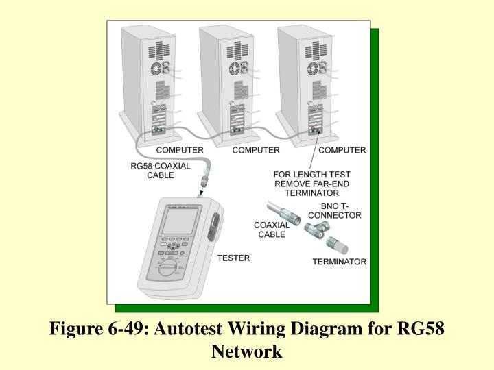 Figure 6-49: Autotest Wiring Diagram for RG58 Network