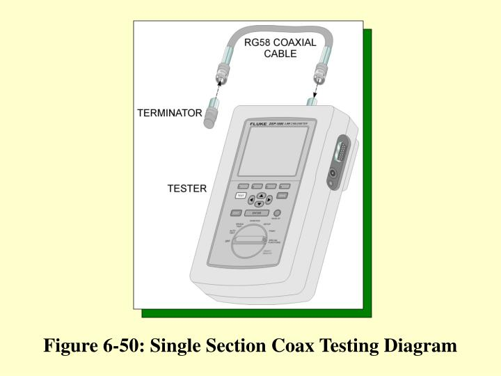 Figure 6-50: Single Section Coax Testing Diagram