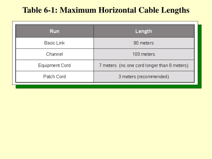 Table 6-1: Maximum Horizontal Cable Lengths