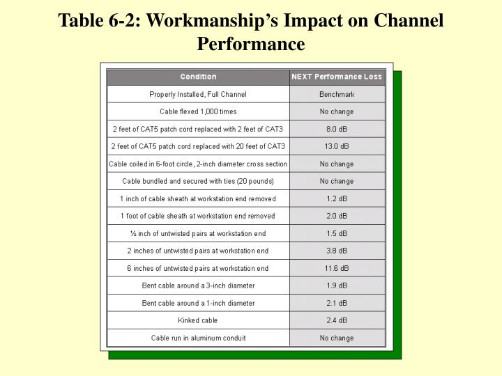 Table 6-2: Workmanship's Impact on Channel Performance