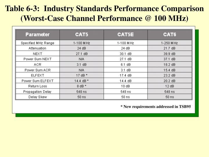 Table 6-3:  Industry Standards Performance Comparison (Worst-Case Channel Performance @ 100 MHz)