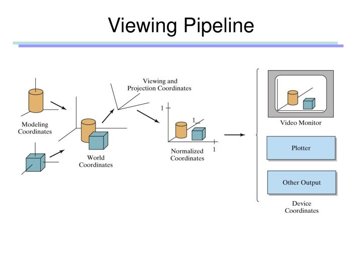 Viewing pipeline